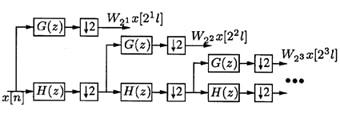 بلوک دیاگرام یک پیاده سازی مبتنی بر فیلتر بانک برای DWT بر اساس الگوریتم Mallat