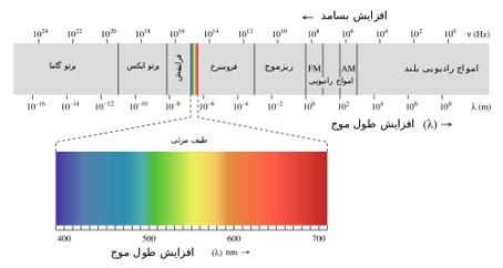 طیف میدان های الکترومغناطیسی