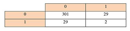 جدول 1: ماتریس هم وقوعی الکترودها برای سیگنال اول گروه سالم