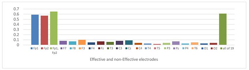 نمودار1:  نتیجه طبقهبندی سیگنال اول گروه سالم-بیمار با الکترودهای مؤثر (Fp1 و Fp2) و غیر مؤثر، روش ضرایب همبستگی