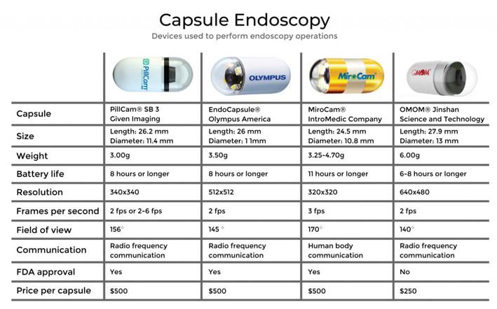 شکل 3: مقایسه کپسول هاى آندوسکوپى مطرح در بازار