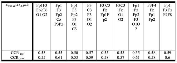 جدول 2: CCR حاصل از طبقه بندی کودکان سالم با استفاده از الکترودهای موثر و طبقه بند SVM برای هر 5 سیگنال