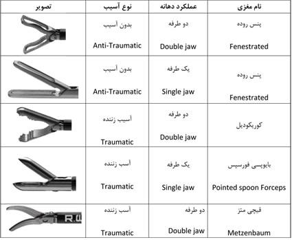 نامگذاری Grasping Forceps & Scissors